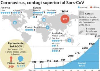 fanmagazine oms corona virus